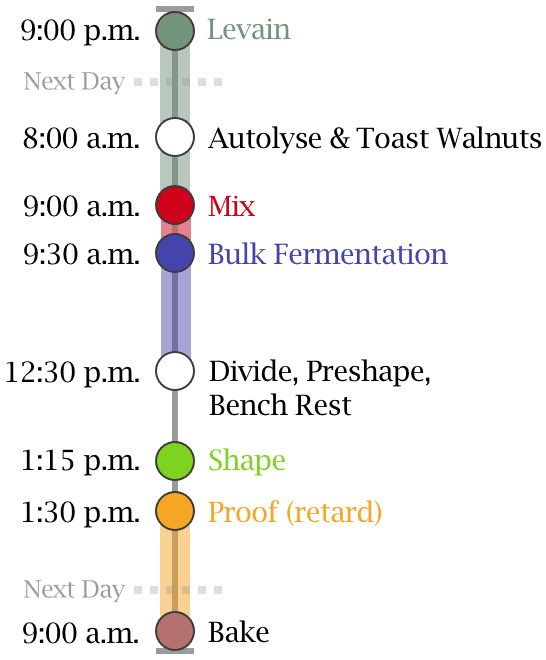 walnut cranberry sourdough bread timeline
