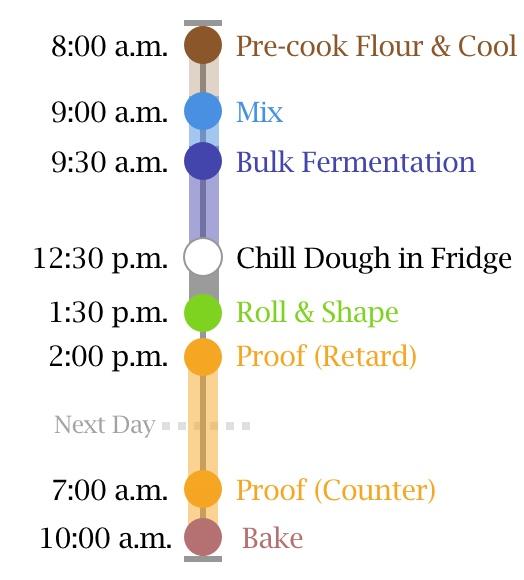 Cardamom rolls baking timeline