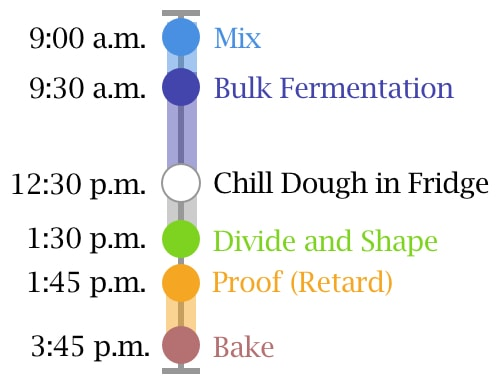 Homemade hot dog buns baking schedule